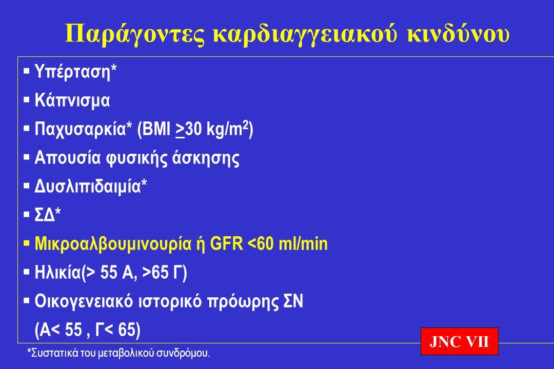 Παράγοντες καρδιαγγειακού κινδύνου  Υπέρταση*  Κάπνισμα  Παχυσαρκία* (BMI >30 kg/m 2 )  Απουσία φυσικής άσκησης  Δυσλιπιδαιμία*  ΣΔ*  Μικροαλβο