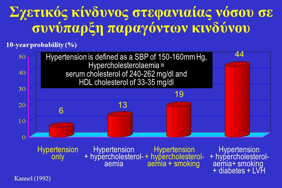 Σχετικός κίνδυνος στεφανιαίας νόσου σε συνύπαρξη παραγόντων κινδύνου Hypertension + hypercholesterol- aemia+ smoking + diabetes + LVH Hypertension + h