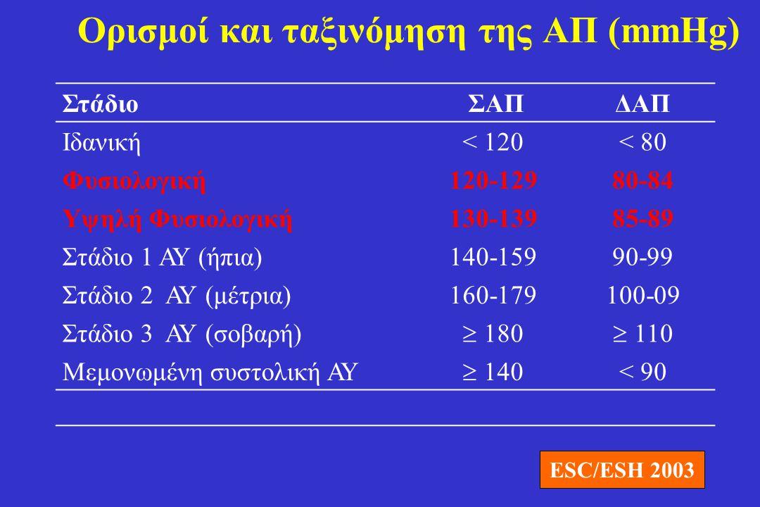 Στάδιο ΣΑΠΔΑΠ Φυσιολογική< 120 και< 80 Προυπέρταση120-139 ή80-89 Στάδιο 1 ΑΥ (ήπια)140-159 ή90-99 Στάδιο 2 ΑΥ (μέτρια)  160-179 ή  100-09 Μεμονωμένη συστολική ΑΥ  140 < 90 Ταξινόμηση της ΑΠ (mmHg) JNC VII