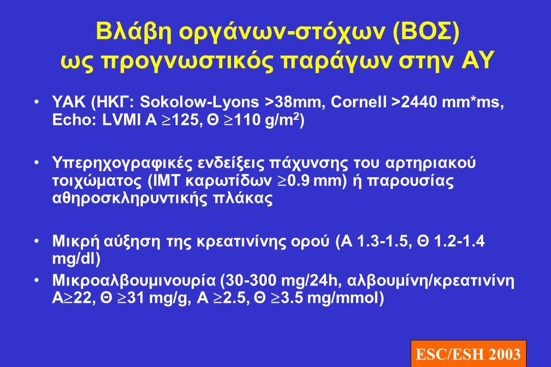 Βλάβη οργάνων-στόχων (ΒΟΣ) ως προγνωστικός παράγων στην ΑΥ •ΥΑΚ (ΗΚΓ: Sokolow-Lyons >38mm, Cornell >2440 mm*ms, Echo: LVMI Α  125, Θ  110 g/m 2 ) •Υ