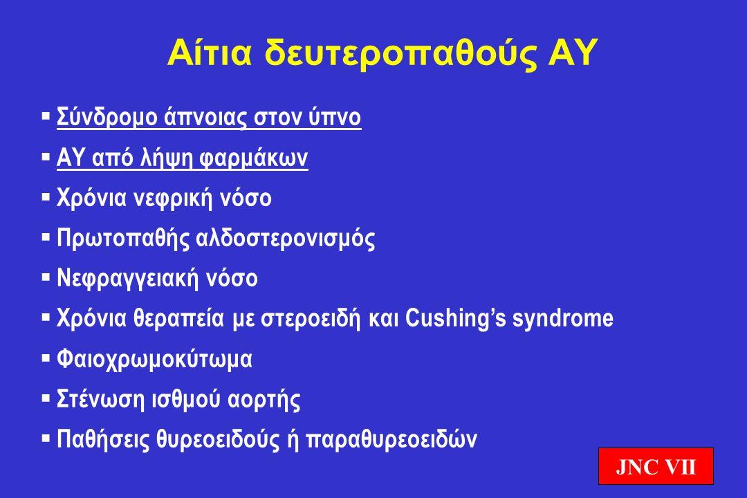 Αίτια δευτεροπαθούς ΑΥ  Σύνδρομο άπνοιας στον ύπνο  ΑΥ από λήψη φαρμάκων  Χρόνια νεφρική νόσο  Πρωτοπαθής αλδοστερονισμός  Νεφραγγειακή νόσο  Χρ