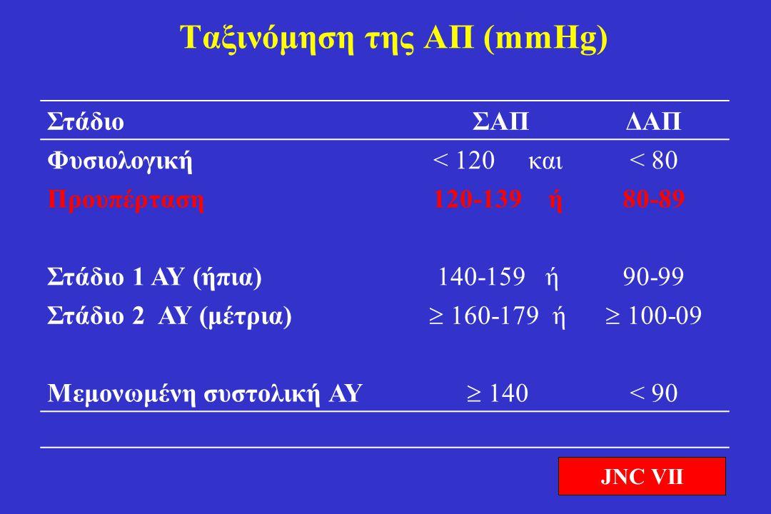 Παράγοντες καρδιαγγειακού κινδύνου •Τιμές ΣΑΠ και ΔΑΠ •Άρρεν > 55 ετών •Θήλυ > 65 ετών •Κάπνισμα •Δυσλιπιδαιμία (ολική χοληστερόλη > 250 mg/dl * ή LDL-χοληστερόλη > 155mg/dl*, ή HDL-χοληστερόλη Α < 40, Θ < 48 mg/dl) •Οικογενειακό ιστορικό πρώιμης καρδιαγγειακής νόσου (Α < 55 ετών, Θ < 65 ετών) •Κεντρική παχυσαρκία (περιφέρεια μέσης Α  102 cm, Γ  88 cm) •C-αντιδρώσα πρωτεΐνη  1 mg/dl ESC/ESH 2003