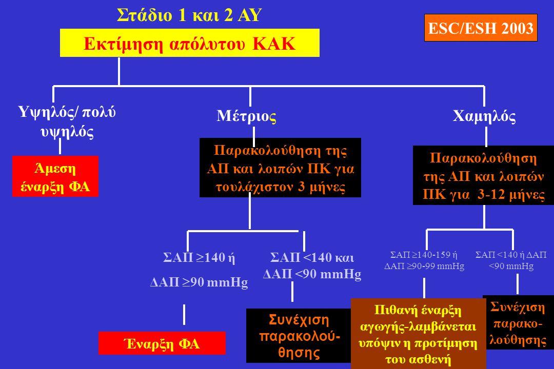 Εκτίμηση απόλυτου ΚΑΚ Υψηλός/ πολύ υψηλός ΜέτριοςΧαμηλός Άμεση έναρξη ΦΑ Στάδιο 1 και 2 ΑΥ Παρακολούθηση της ΑΠ και λοιπών ΠΚ για τουλάχιστον 3 μήνες