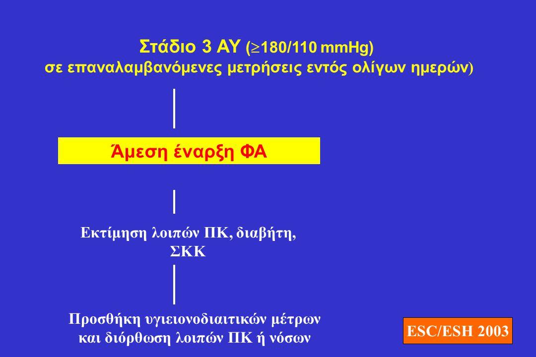 Στάδιο 3 ΑΥ (  180/110 mmHg) σε επαναλαμβανόμενες μετρήσεις εντός ολίγων ημερών ) Άμεση έναρξη ΦΑ Εκτίμηση λοιπών ΠΚ, διαβήτη, ΣΚΚ Προσθήκη υγιειονοδ