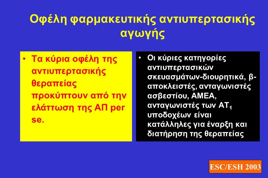 Οφέλη φαρμακευτικής αντιυπερτασικής αγωγής •Τα κύρια οφέλη της αντιυπερτασικής θεραπείας προκύπτουν από την ελάττωση της ΑΠ per se. •Οι κύριες κατηγορ