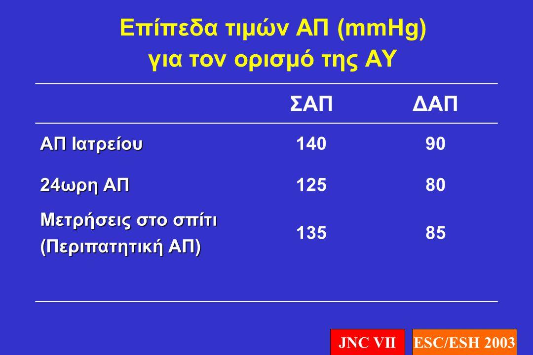 Προτεινόμενες εργαστηριακές εξετάσεις στο υπερτασικό άτομο •Echo καρδιάς •U/S καρωτίδων και μηριαίων αρτηριών •C-αντιδρώσα πρωτεΐνη •Μικροαλβουμινουρία (απαραίτητη εξέταση σε διαβητικούς ασθενείς) •Ποσοτικός προσδιορισμός πρωτεϊνουρίας (εάν το stick ούρων είναι θετικό) •Βυθοσκόπηση (σε σοβαρού βαθμού ΑΥ) ESC/ESH 2003