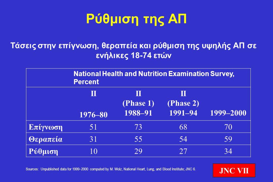 Ρύθμιση της ΑΠ Τάσεις στην επίγνωση, θεραπεία και ρύθμιση της υψηλής ΑΠ σε ενήλικες 18-74 ετών National Health and Nutrition Examination Survey, Perce