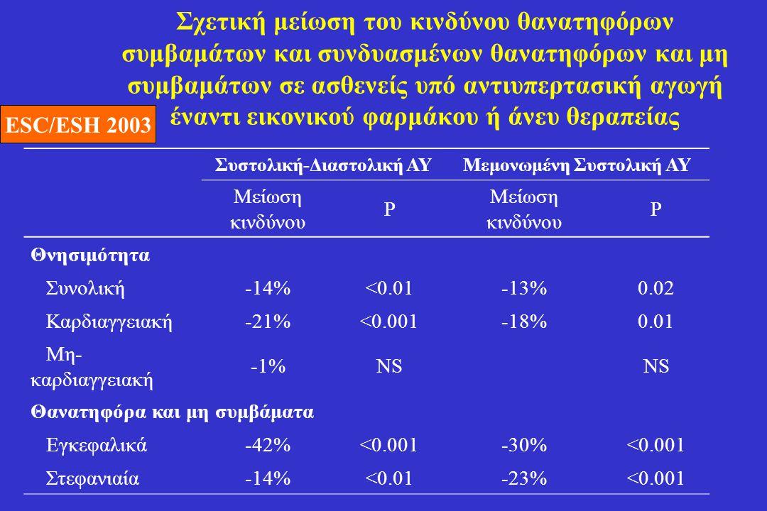 Σχετική μείωση του κινδύνου θανατηφόρων συμβαμάτων και συνδυασμένων θανατηφόρων και μη συμβαμάτων σε ασθενείς υπό αντιυπερτασική αγωγή έναντι εικονικο