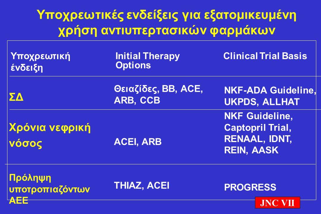 ΣΔ Χρόνια νεφρική νόσος Πρόληψη υποτροπιαζόντων ΑΕΕ Υποχρεωτικές ενδείξεις για εξατομικευμένη χρήση αντιυπερτασικών φαρμάκων Υποχρεωτική ένδειξη Initi