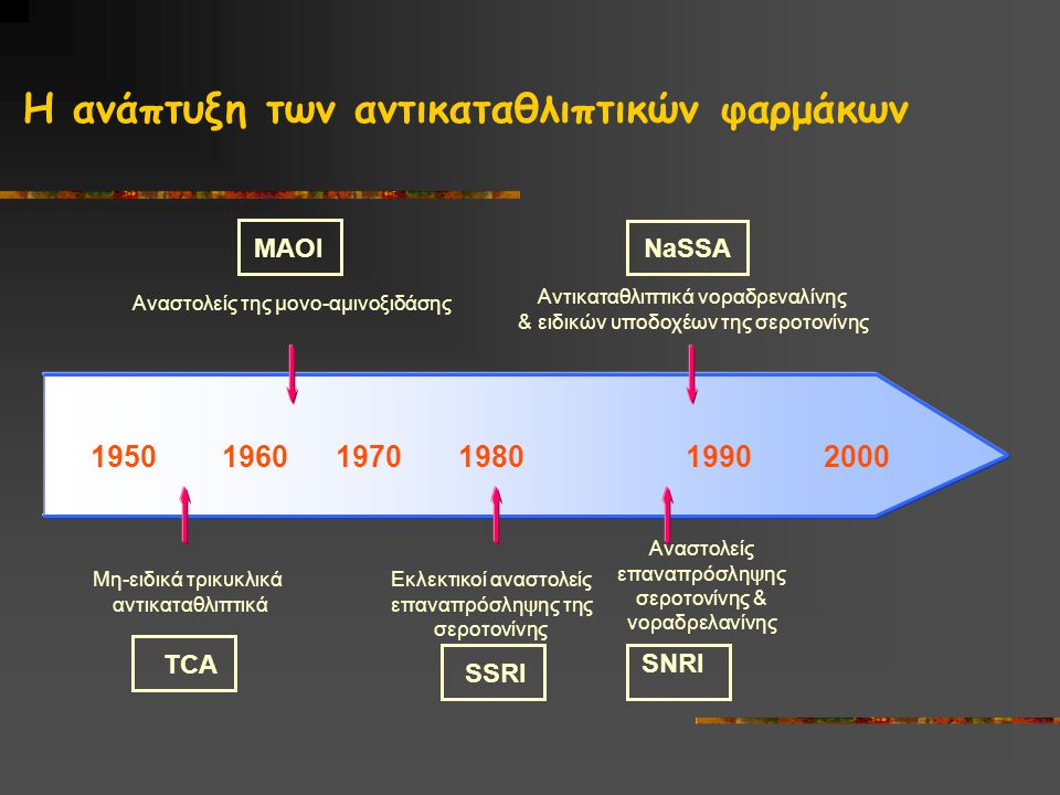 H ανάπτυξη των αντικαταθλιπτικών φαρμάκων 1950 1960 1970 1980 1990 2000 Μη-ειδικά τρικυκλικά αντικαταθλιπτικά TCASSRI Εκλεκτικοί αναστολείς επαναπρόσληψης της σεροτονίνης SNRI Αναστολείς επαναπρόσληψης σεροτονίνης & νοραδρελανίνης Αναστολείς της μονο-αμινοξιδάσης MAOI Αντικαταθλιπτικά νοραδρεναλίνης & ειδικών υποδοχέων της σεροτονίνης NaSSA