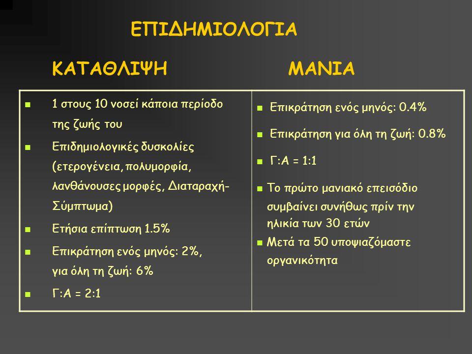 ΕΠΙΔΗΜΙΟΛΟΓΙΑ ΚΑΤΑΘΛΙΨΗ  1 στους 10 νοσεί κάποια περίοδο της ζωής του  Επιδημιολογικές δυσκολίες (ετερογένεια, πολυμορφία, λανθάνουσες μορφές, Διαταραχή- Σύμπτωμα)  Ετήσια επίπτωση 1.5%  Επικράτηση ενός μηνός: 2%, για όλη τη ζωή: 6%  Γ:Α = 2:1  Επικράτηση ενός μηνός: 0.4%  Επικράτηση για όλη τη ζωή: 0.8%  Γ:Α = 1:1  Το πρώτο μανιακό επεισόδιο συμβαίνει συνήθως πρίν την ηλικία των 30 ετών  Μετά τα 50 υποψιαζόμαστε οργανικότητα ΜΑΝΙΑ