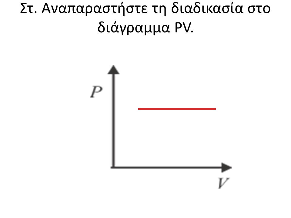 Στ. Αναπαραστήστε τη διαδικασία στο διάγραμμα PV.