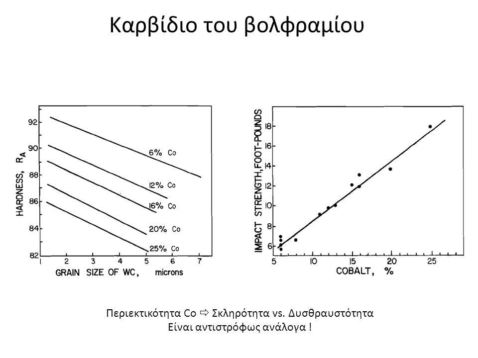 Καρβίδιο του βολφραμίου Περιεκτικότητα Co  Σκληρότητα vs. Δυσθραυστότητα Είναι αντιστρόφως ανάλογα !