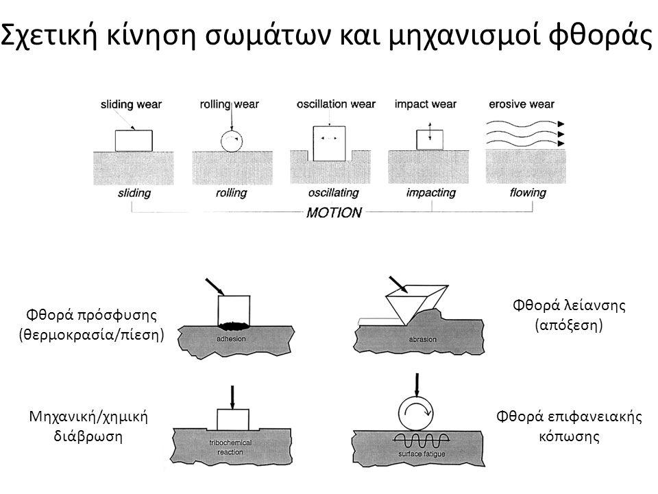 Σχετική κίνηση σωμάτων και μηχανισμοί φθοράς Φθορά πρόσφυσης (θερμοκρασία/πίεση) Φθορά λείανσης (απόξεση) Φθορά επιφανειακής κόπωσης Μηχανική/χημική δ