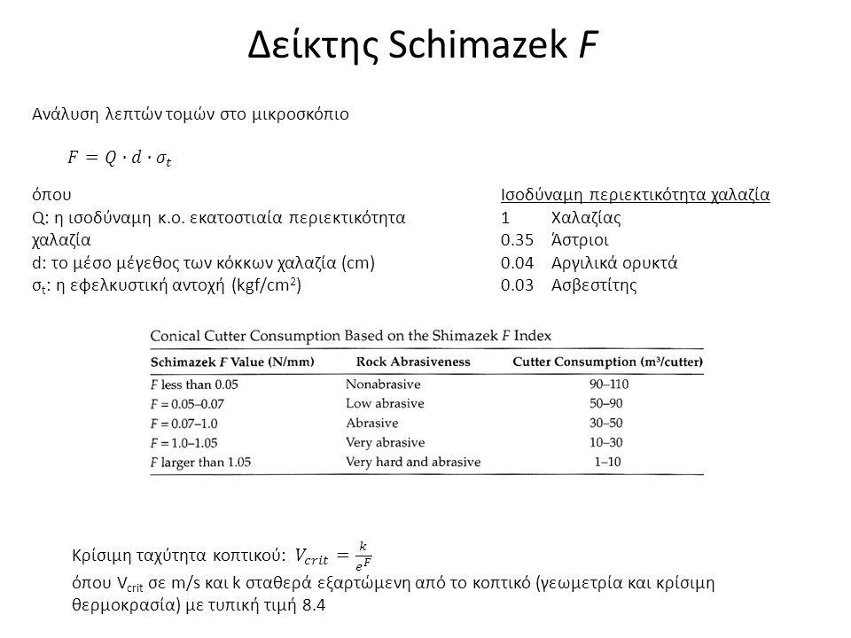 Δείκτης Schimazek F όπου Q: η ισοδύναμη κ.ο. εκατοστιαία περιεκτικότητα χαλαζία d: το μέσο μέγεθος των κόκκων χαλαζία (cm) σ t : η εφελκυστική αντοχή