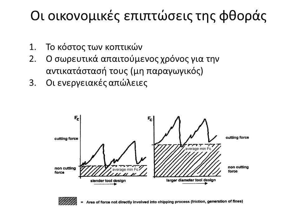 Οι οικονομικές επιπτώσεις της φθοράς 1.Το κόστος των κοπτικών 2.Ο σωρευτικά απαιτούμενος χρόνος για την αντικατάστασή τους (μη παραγωγικός) 3.Οι ενεργ