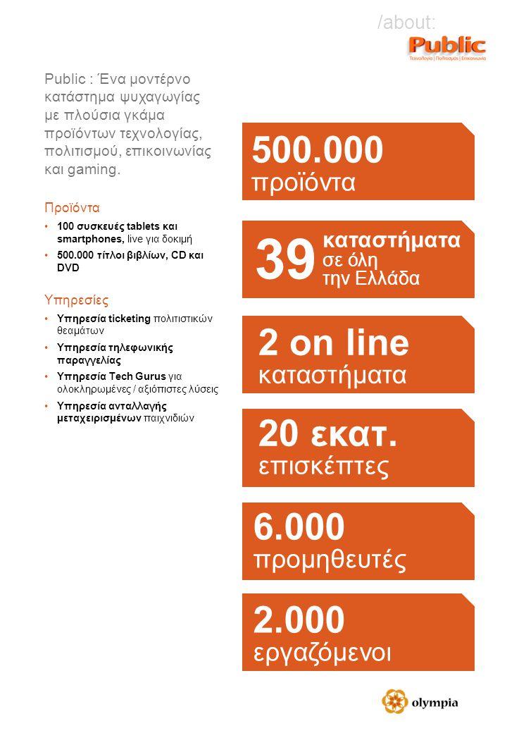 500.000 προϊόντα καταστήματα σε όλη την Ελλάδα 6.000 προμηθευτές 2.000 εργαζόμενοι 2 οn line καταστήματα 20 εκατ. επισκέπτες 39 Public : Ένα μοντέρνο