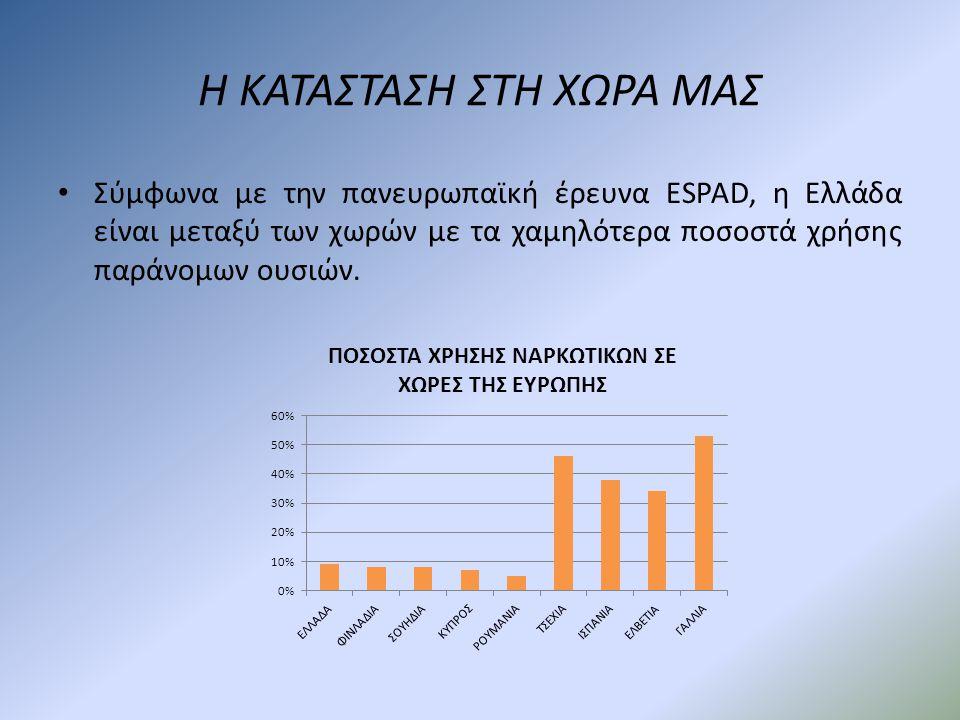 Η ΚΑΤΑΣΤΑΣΗ ΣΤΗ ΧΩΡΑ ΜΑΣ •Σ•Σύμφωνα με την πανευρωπαϊκή έρευνα ESPAD, η Ελλάδα είναι μεταξύ των χωρών με τα χαμηλότερα ποσοστά χρήσης παράνομων ουσιών