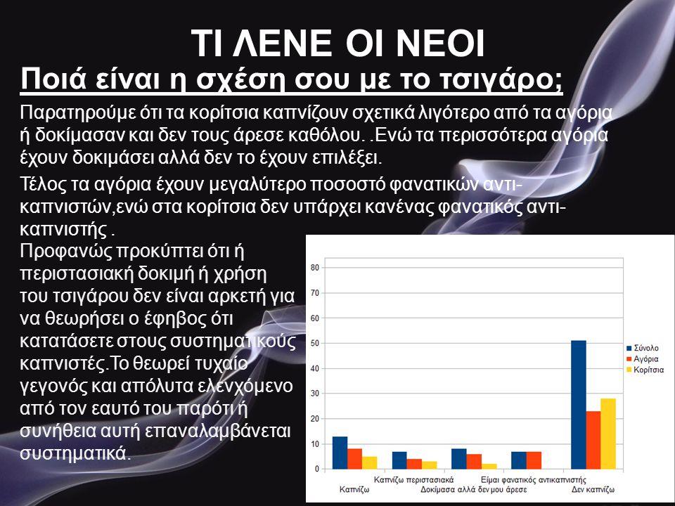 ΤΙ ΛΕΝΕ ΟΙ ΝΕΟΙ Ποιά είναι η σχέση σου με το τσιγάρο; Παρατηρούμε ότι τα κορίτσια καπνίζουν σχετικά λιγότερο από τα αγόρια ή δοκίμασαν και δεν τους άρ