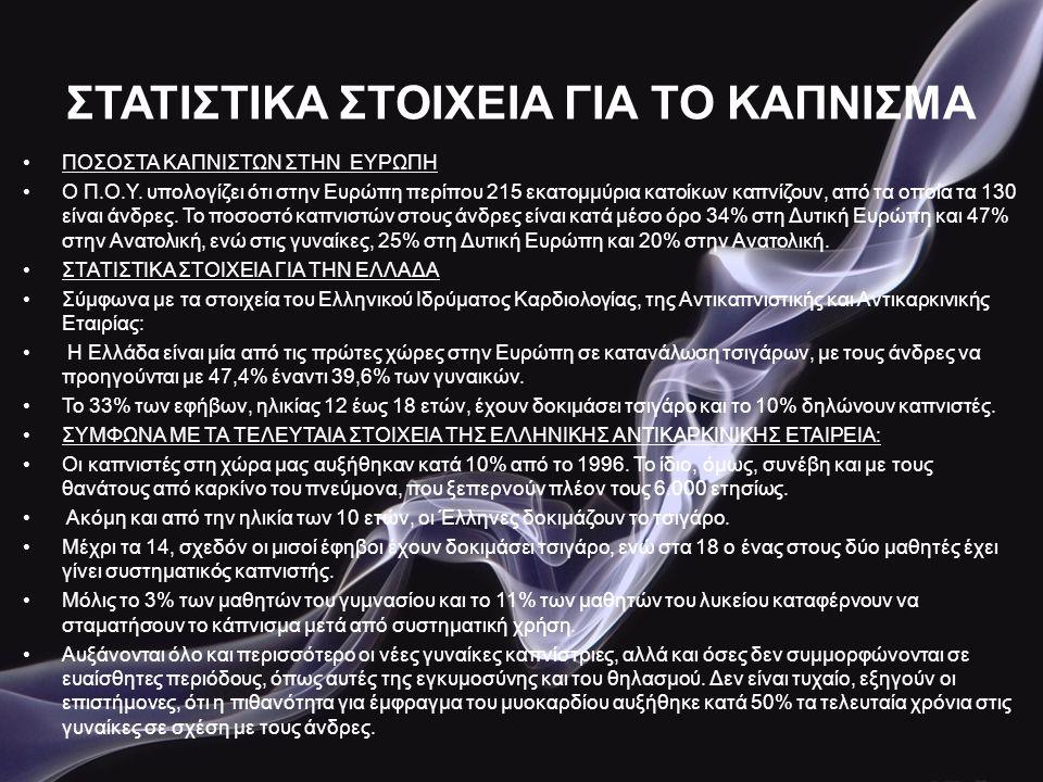ΚΑΠΝΙΣΜΑ ΚΑΙ ΘΝΗΣΙΜΟΤΗΤΑ •Το κάπνισμα προκαλεί κάθε χρόνο τον θάνατο: •3,5000000 ανθρώπων σε όλο το χρόνο •500.000 στην Ευρώπη •15.000 στην Ελλάδα(ποσοστό 10 φορές μεγαλύτερο από αυτό των τροχαίων δυστυχημάτων, 150 φορές μεγαλύτερο από αυτό των ναρκωτικών 300 φορές μεγαλύτερο από αυτό του AIDS) •Το κάπνισμα επιπλέον ευθύνεται για: •το 25% των θανάτων από καρδιοπάθεια •το 83% των θανάτων από χρόνια βρογχίτιδα και εμφύσημα •το 90% των περιφερειακών αγγειακών νόσων που συχνά οδηγούν σε ακρωτηριασμό •το 82 % των θανάτων από καρκίνο του πνεύμονα •το 75 - 85 % των θανάτων από καρκίνο του λάρυγγα •τo 50 - 75% των θανάτων από καρκίνο στόματος, φάρυγγα και οισοφάγου •το 30 - 50% των θανάτων από καρκίνο της ουροδόχου κύστης και των νεφρών •το 20 - 25% των θανάτων από καρκίνο του παγκρέατος, του στομάχου