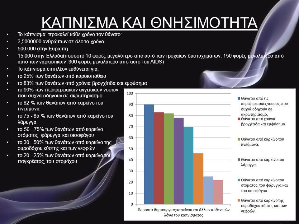 Οικονομικές επιπτώσεις του καπνίσματος •Η οικονομική ανάπτηξη του καπνού είναι σε πολύ υψηλά επίπεδα, διότι ο Ελληνικός λαός τον λατρεύει.Συνήθεια που τους κατατάσσει στις πρώτες θέσεις καπνιστών στον ανεπτυγμένο κόσμο.Το κάπνισμα έχει σημαντικό κόστος στην εθνική οικονομία, καθώς οι σοβαρές και συχνά ανίατες ασθένειες που προκαλεί επιβαρύνουν το Εθνικό Σύστημα Υγείας.Εφόσον η Ελλάδα κατέχει υψηλά ποσοστά καπνίσματος σε παγκόσμια κλίμακα, τα κόστη αυτά θα αυξάνονται εκθετικά τα προσεχή έτη.Σύμφωνα με στοιχεία του Υπουργείου Υγείας το κάπνισμα ευθύνεται για 700.000 ημέρες νοσηλείας στο Εθνικό Σύστημα Υγείας και οι ασθένειες που προκαλεί κοστίζουν στο κοινωνικό κράτος 2,14 δις.