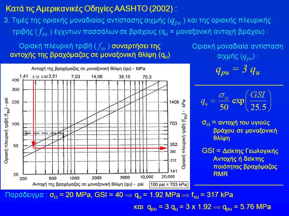 3. Τιμές της οριακής μοναδιαίας αντίστασης αιχμής ( q pu ) και της οριακής πλευρικής τριβής ( f su ) έγχυτων πασσάλων σε βράχους (q u = μοναξονική αντ