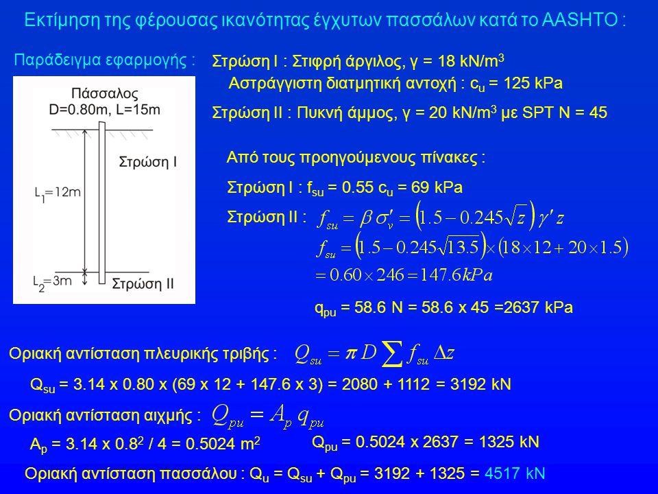 Εκτίμηση της φέρουσας ικανότητας έγχυτων πασσάλων κατά το AASHTO : Παράδειγμα εφαρμογής : Στρώση Ι : Στιφρή άργιλος, γ = 18 kN/m 3 Αστράγγιστη διατμητ