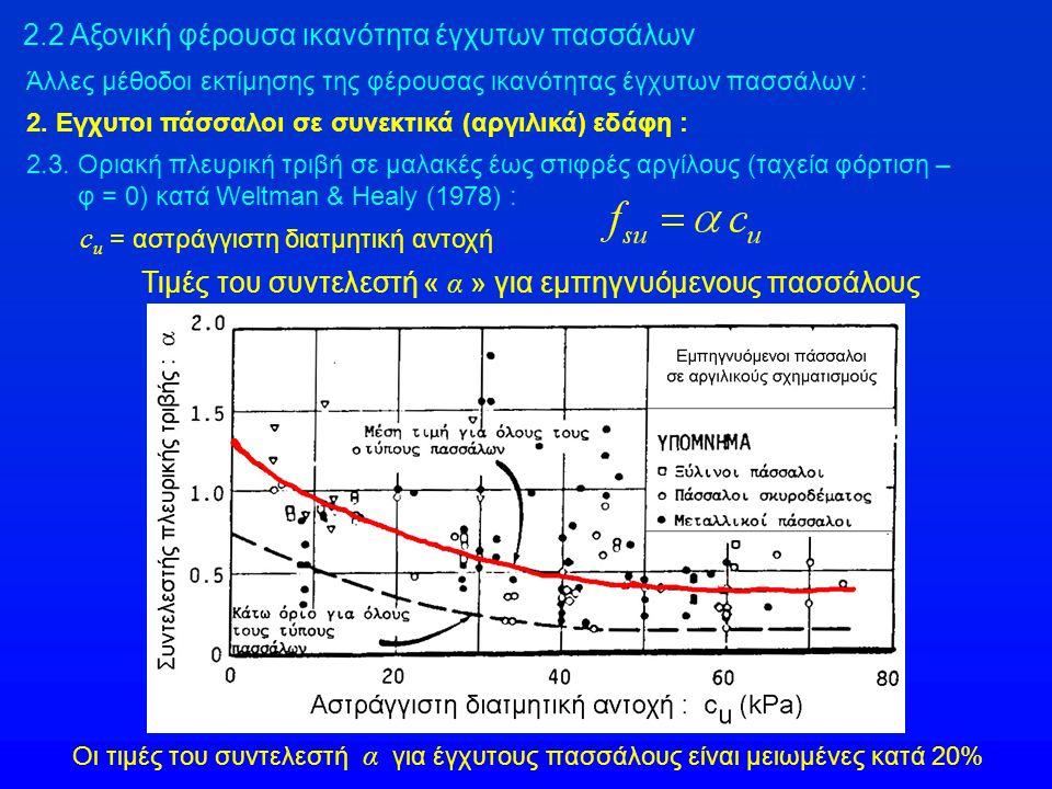 2.3. Οριακή πλευρική τριβή σε μαλακές έως στιφρές αργίλους (ταχεία φόρτιση – φ = 0) κατά Weltman & Healy (1978) : c u = αστράγγιστη διατμητική αντοχή