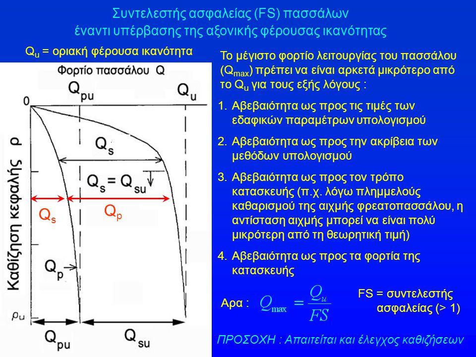 Συντελεστής ασφαλείας (FS) πασσάλων έναντι υπέρβασης της αξονικής φέρουσας ικανότητας Q u = οριακή φέρουσα ικανότητα QsQs QpQp Το μέγιστο φορτίο λειτο