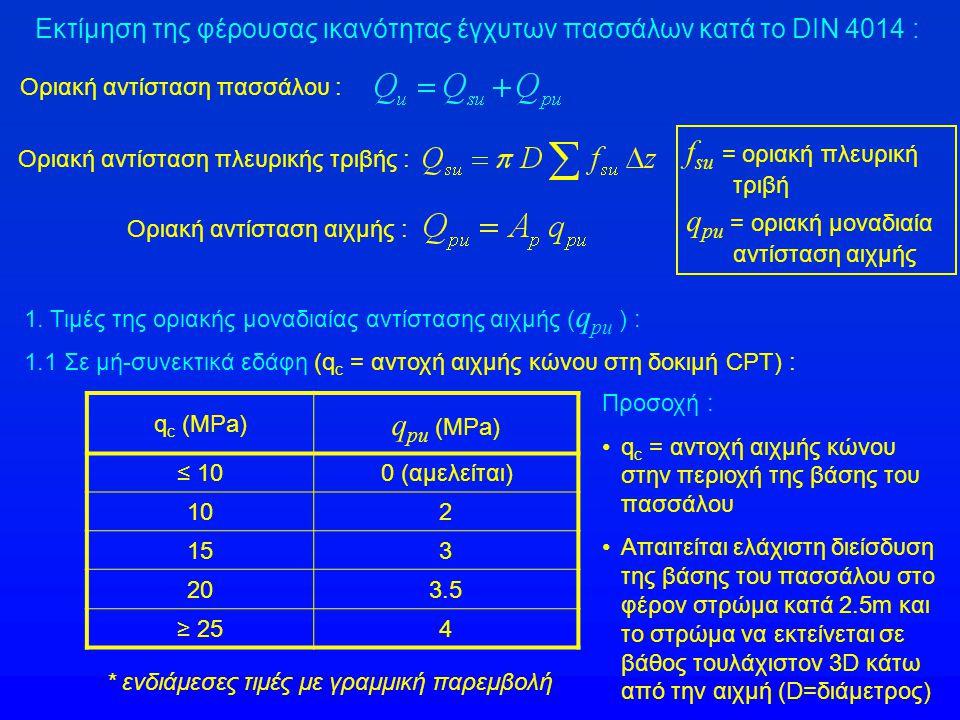 Εκτίμηση της φέρουσας ικανότητας έγχυτων πασσάλων κατά το DIN 4014 : f su = οριακή πλευρική τριβή q pu = οριακή μοναδιαία αντίσταση αιχμής Οριακή αντί