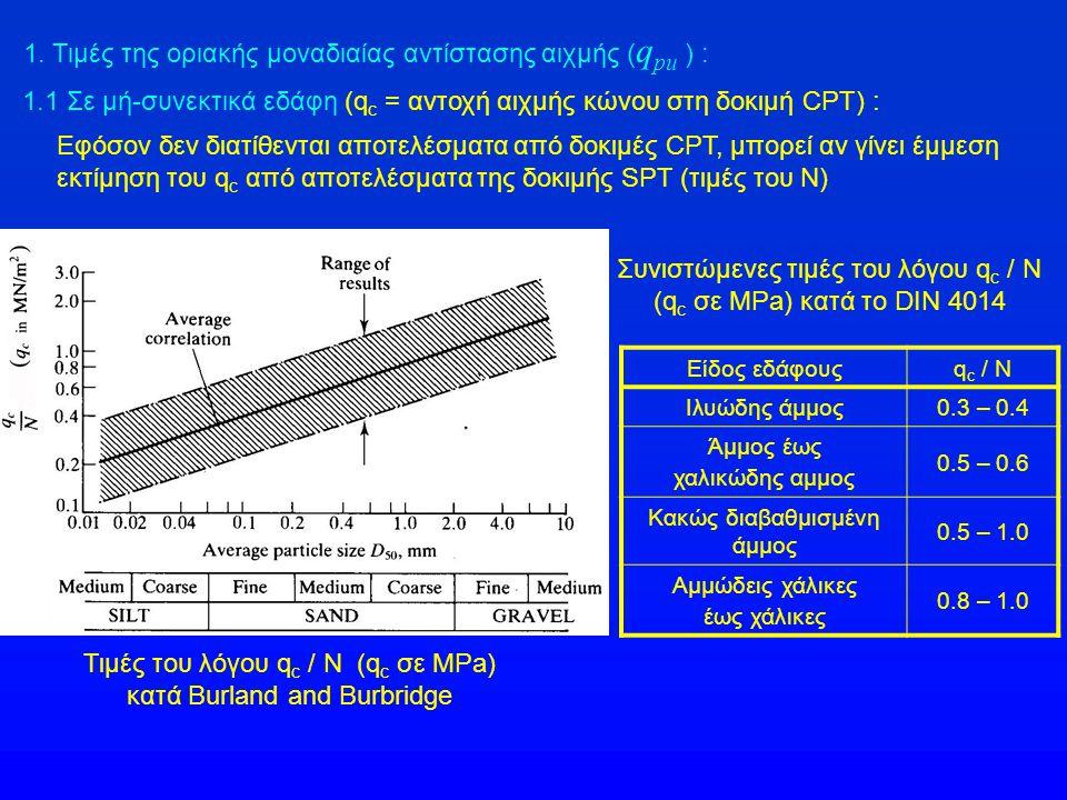 Τιμές του λόγου q c / N (q c σε MPa) κατά Burland and Burbridge 1. Τιμές της οριακής μοναδιαίας αντίστασης αιχμής ( q pu ) : 1.1 Σε μή-συνεκτικά εδάφη