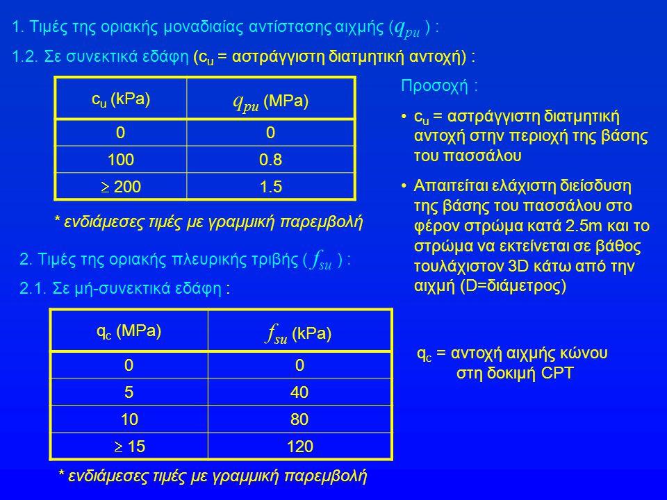 1. Τιμές της οριακής μοναδιαίας αντίστασης αιχμής ( q pu ) : 1.2. Σε συνεκτικά εδάφη (c u = αστράγγιστη διατμητική αντοχή) : c u (kPa) q pu (MPa) 00 1