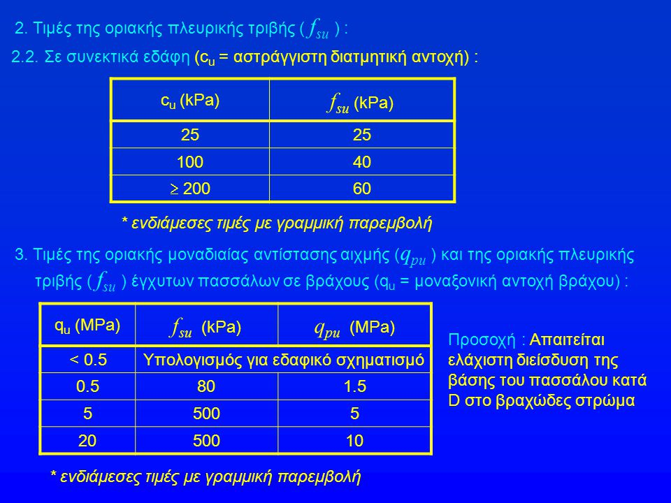 2. Τιμές της οριακής πλευρικής τριβής ( f su ) : 2.2. Σε συνεκτικά εδάφη (c u = αστράγγιστη διατμητική αντοχή) : c u (kPa) f su (kPa) 25 10040  200 6