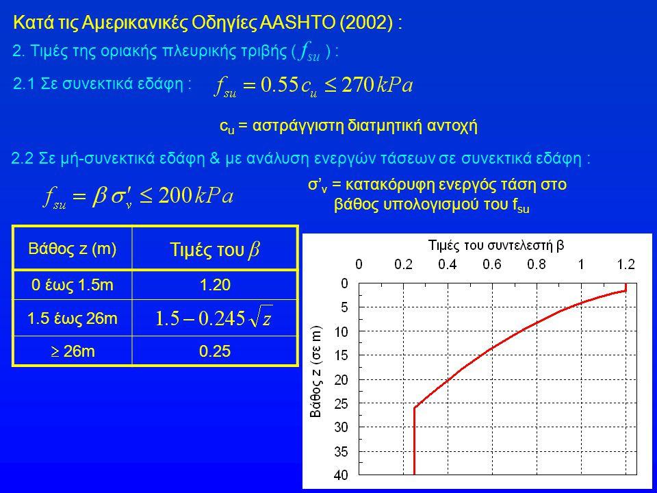 2. Τιμές της οριακής πλευρικής τριβής ( f su ) : 2.2 Σε μή-συνεκτικά εδάφη & με ανάλυση ενεργών τάσεων σε συνεκτικά εδάφη : 2.1 Σε συνεκτικά εδάφη : c