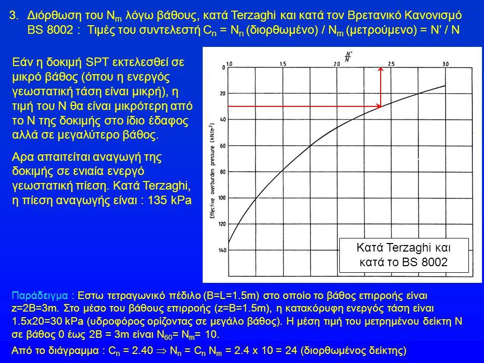 3.Διόρθωση του Ν m λόγω βάθους, κατά Terzaghi και κατά τον Βρετανικό Κανονισμό BS 8002 : Τιμές του συντελεστή C n = N n (διορθωμένο) / N m (μετρούμενο