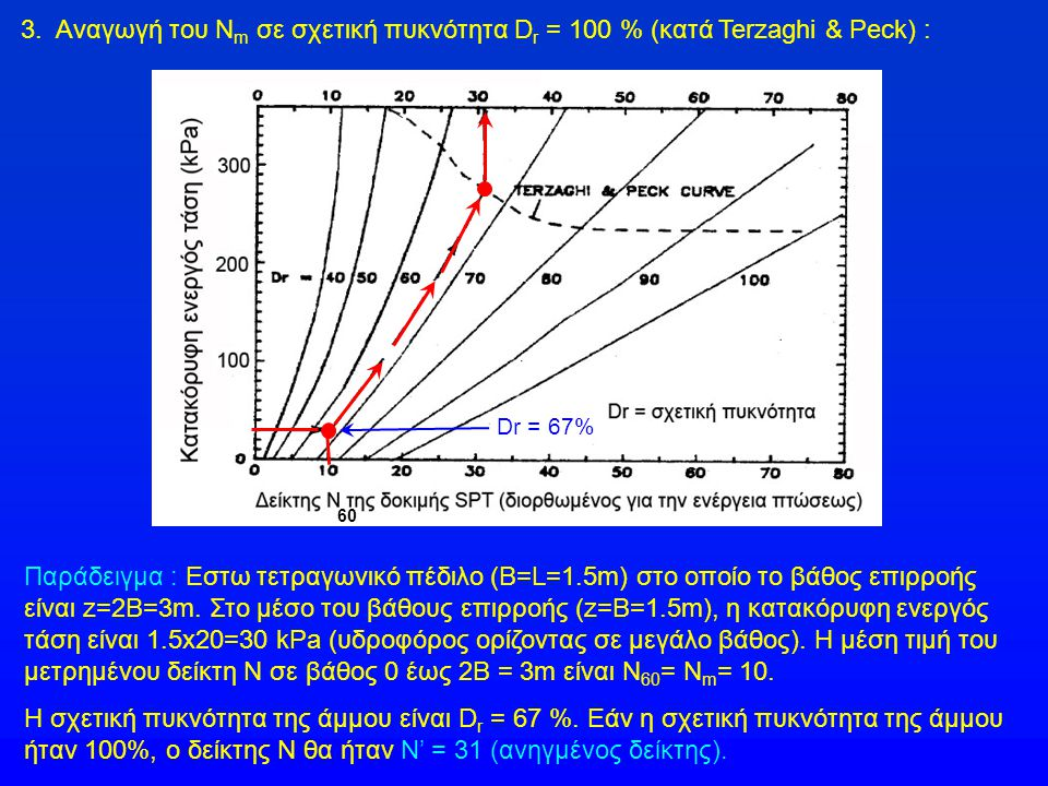 3. Αναγωγή του Ν m σε σχετική πυκνότητα D r = 100 % (κατά Terzaghi & Peck) : Παράδειγμα : Εστω τετραγωνικό πέδιλο (B=L=1.5m) στο οποίο το βάθος επιρρο