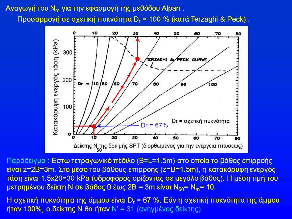 Αναγωγή του Ν m για την εφαρμογή της μεθόδου Alpan : Προσαρμογή σε σχετική πυκνότητα D r = 100 % (κατά Terzaghi & Peck) : Παράδειγμα : Εστω τετραγωνικό πέδιλο (B=L=1.5m) στο οποίο το βάθος επιρροής είναι z=2B=3m.