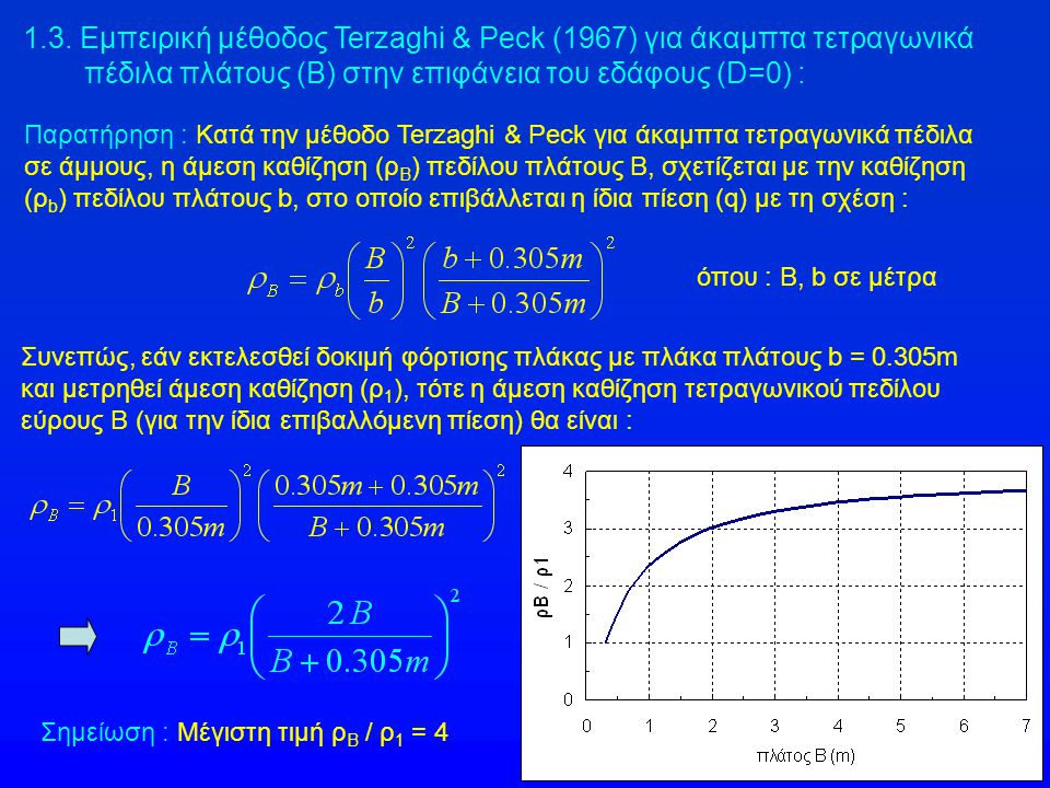 Παρατήρηση : Κατά την μέθοδο Terzaghi & Peck για άκαμπτα τετραγωνικά πέδιλα σε άμμους, η άμεση καθίζηση (ρ Β ) πεδίλου πλάτους Β, σχετίζεται με την κα