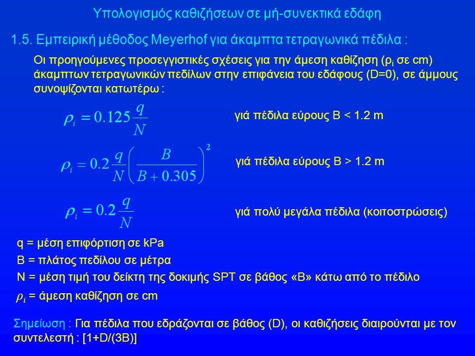 1.5. Εμπειρική μέθοδος Meyerhof για άκαμπτα τετραγωνικά πέδιλα : γιά πέδιλα εύρους Β < 1.2 m Οι προηγούμενες προσεγγιστικές σχέσεις για την άμεση καθί
