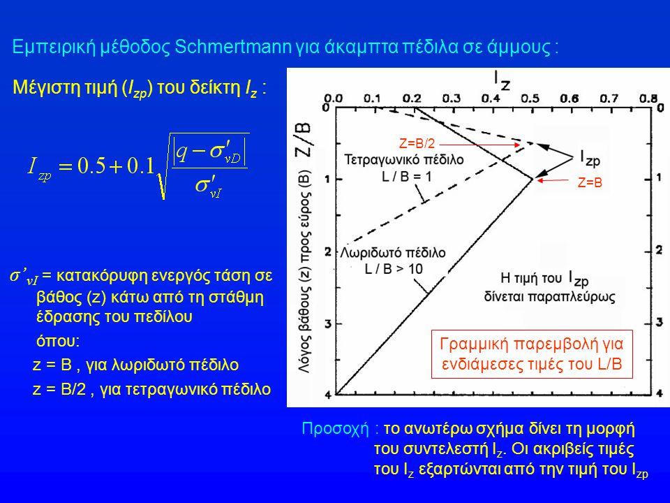 Εμπειρική μέθοδος Schmertmann για άκαμπτα πέδιλα σε άμμους : Μέγιστη τιμή (I zp ) του δείκτη I z : σ' vI = κατακόρυφη ενεργός τάση σε βάθος (z) κάτω από τη στάθμη έδρασης του πεδίλου όπου: z = B, για λωριδωτό πέδιλο z = B/2, για τετραγωνικό πέδιλο Προσοχή : το ανωτέρω σχήμα δίνει τη μορφή του συντελεστή Ι z.