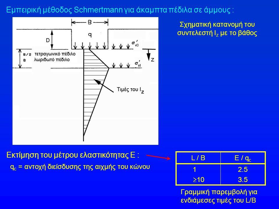 Εμπειρική μέθοδος Schmertmann για άκαμπτα πέδιλα σε άμμους : Σχηματική κατανομή του συντελεστή I z με το βάθος Εκτίμηση του μέτρου ελαστικότητας Ε : q c = αντοχή διείσδυσης της αιχμής του κώνου L / BE / q c 1  10 2.5 3.5 Γραμμική παρεμβολή για ενδιάμεσες τιμές του L/B