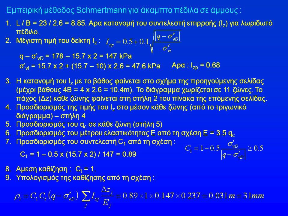1.L / B = 23 / 2.6 = 8.85. Αρα κατανομή του συντελεστή επιρροής (I z ) για λωριδωτό πέδιλο. 2. Μέγιστη τιμή του δείκτη I z : Εμπειρική μέθοδος Schmert