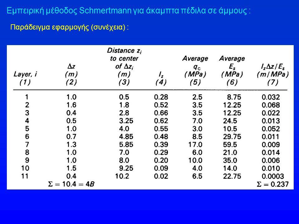 Εμπειρική μέθοδος Schmertmann για άκαμπτα πέδιλα σε άμμους : Παράδειγμα εφαρμογής (συνέχεια) :