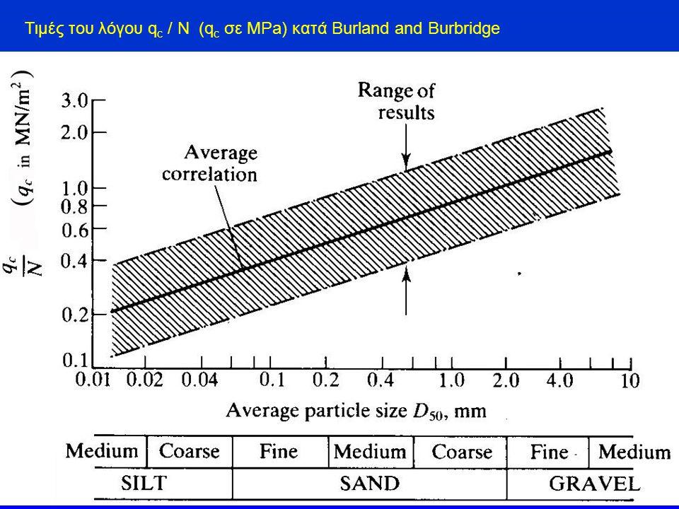 Τιμές του λόγου q c / N (q c σε MPa) κατά Burland and Burbridge