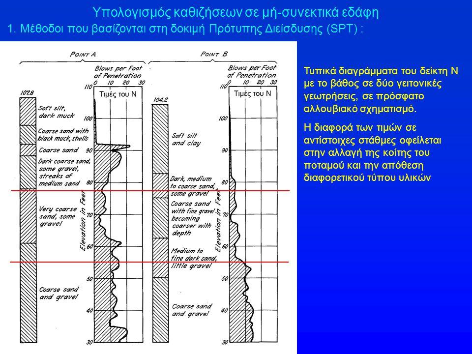 1. Μέθοδοι που βασίζονται στη δοκιμή Πρότυπης Διείσδυσης (SPT) : Υπολογισμός καθιζήσεων σε μή-συνεκτικά εδάφη Τυπικά διαγράμματα του δείκτη Ν με το βά