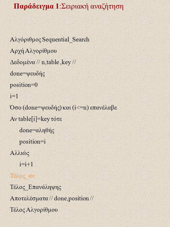 Παράδειγμα 1:Σειριακή αναζήτηση Αλγόριθμος Sequential_Search Αρχή Αλγορίθμου Δεδομένα // n,table,key // done=ψευδής position=0i=1 Όσο (done=ψευδής) και (i<=n) επανέλαβε Αν table[i]=key τότε done=αληθής done=αληθής position=i position=iΑλλιώς i=i+1 i=i+1Τέλος_ανΤέλος_Επανάληψης Αποτελέσματα // done,position // Τέλος Αλγορίθμου