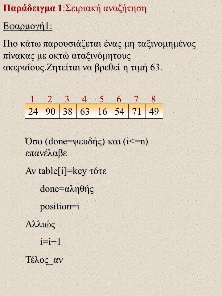 Παράδειγμα 1:Σειριακή αναζήτηση Εφαρμογή1: Πιο κάτω παρουσιάζεται ένας μη ταξινομημένος πίνακας με οκτώ αταξινόμητους ακεραίους.Ζητείται να βρεθεί η τιμή 63.