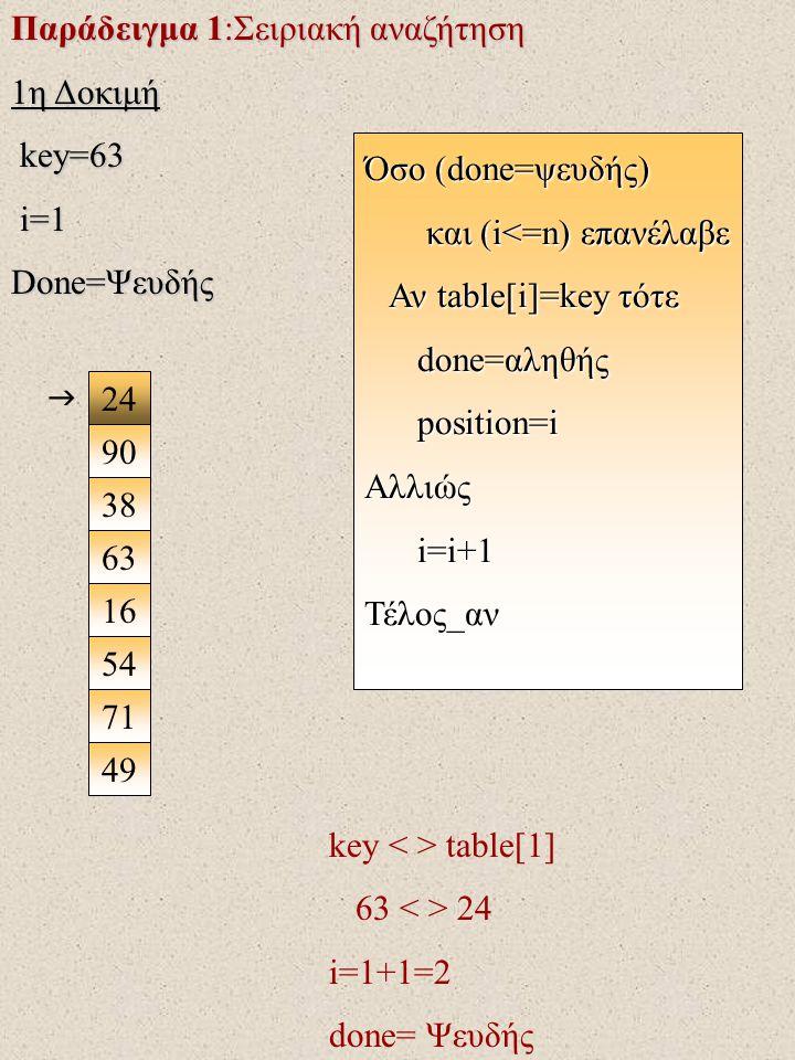 Παράδειγμα 1:Σειριακή αναζήτηση 1η Δοκιμή key=63 key=63 i=1 i=1 Done=Ψευδής 24 90 38 63 16 71 49 54  key table[1] 63 24 i=1+1=2 done= Ψευδής Όσο (done=ψευδής) και (i<=n) επανέλαβε και (i<=n) επανέλαβε Αν table[i]=key τότε Αν table[i]=key τότε done=αληθής done=αληθής position=i position=iΑλλιώς i=i+1 i=i+1Τέλος_αν