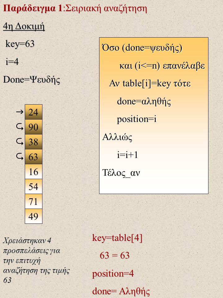 Παράδειγμα 1:Σειριακή αναζήτηση 4η Δοκιμή key=63 key=63 i=4 i=4 Done=Ψευδής 24 90 38 63 16 71 49 54  key=table[4] 63 = 63 63 = 63position=4 done= Αληθής Όσο (done=ψευδής) και (i<=n) επανέλαβε και (i<=n) επανέλαβε Αν table[i]=key τότε Αν table[i]=key τότε done=αληθής done=αληθής position=i position=iΑλλιώς i=i+1 i=i+1Τέλος_αν    Χρειάστηκαν 4 προσπελάσεις για την επιτυχή αναζήτηση της τιμής 63