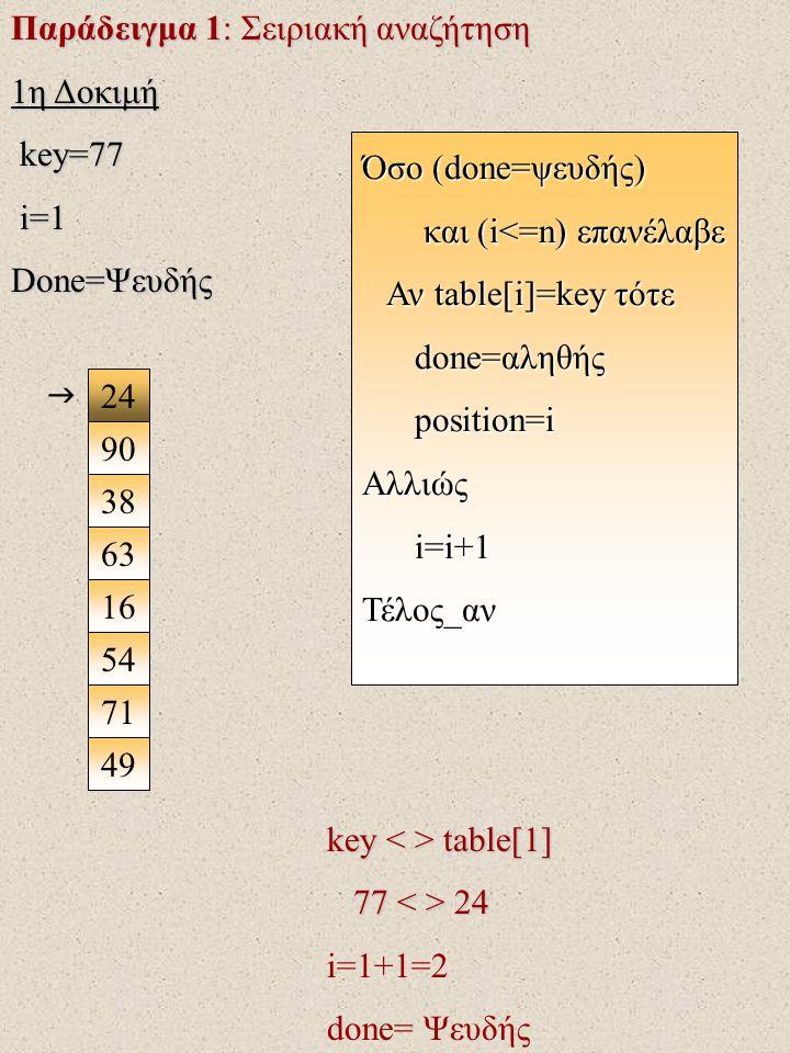 Παράδειγμα 1: Σειριακή αναζήτηση 1η Δοκιμή key=77 key=77 i=1 i=1 Done=Ψευδής 24 90 38 63 16 71 49 54  key table[1] 77 24 77 24 i=1+1=2 done= Ψευδής Όσο (done=ψευδής) και (i<=n) επανέλαβε και (i<=n) επανέλαβε Αν table[i]=key τότε Αν table[i]=key τότε done=αληθής done=αληθής position=i position=iΑλλιώς i=i+1 i=i+1Τέλος_αν
